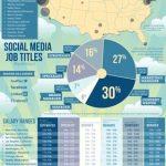 ¿Cuanto gana una persona que trabaja en social media?