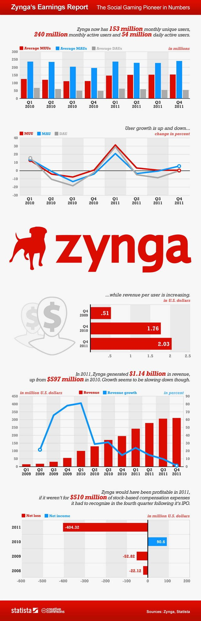 Las ganancias de Zynga