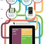 ¿Que cosas incluye el nuevo ipad? (infografia)