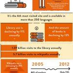 Wikipedia infografia, los datos que no sabias