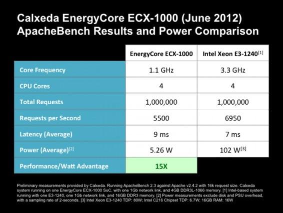 procesadores ARM de Calxeda sobre los Intel
