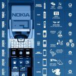 Evolución de los teléfonos Nokia hasta el año 2012