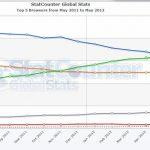 ¿Llegara Firefox nuevamente a ser el segundo navegador mas usado?