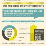 El crecimiento de los móviles y el impacto en la nube (infografia)