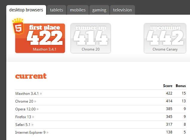 navegadores actuales mas compatibles con HTML5