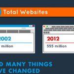 Los cambios ha sufrido internet 2002 – 2012 (infografia)