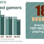 Infografía de los videojuegos: datos curiosos de los jugadores