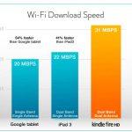 Velocidad de descarga vía wi-fi: nuevo ipad vs Kindle Fire vs Google Tablet