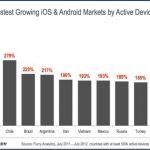 Países que tienen un crecimiento rapido de smartphones