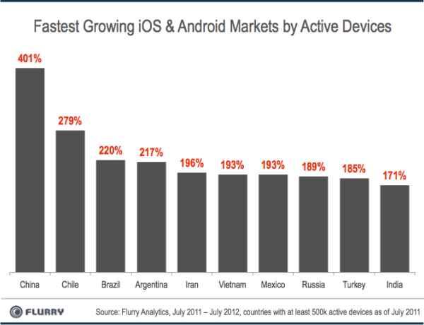 crecimiento de smartphones