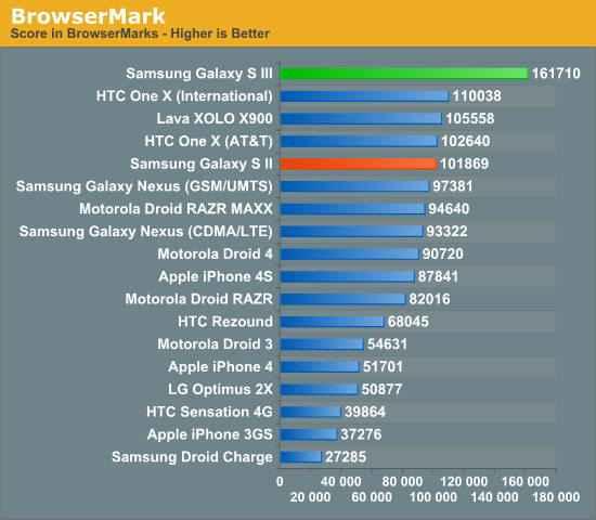 smartphones mas rapidos con el navegador