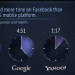 Lista de sitios web donde la gente pasa más tiempo