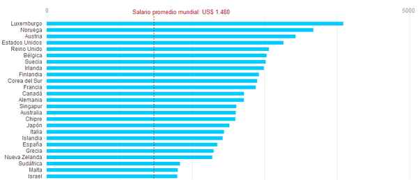 salarios a nivel mundial