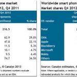 ¿Cual es la marca de celulares mas vendida en el mundo?