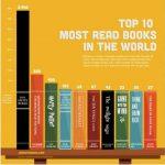 libros mas reidos del mundo