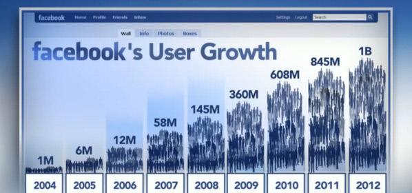 crecimiento de Facebook segun los años