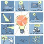 ¿Que debo hacer para convertirme en un genio?