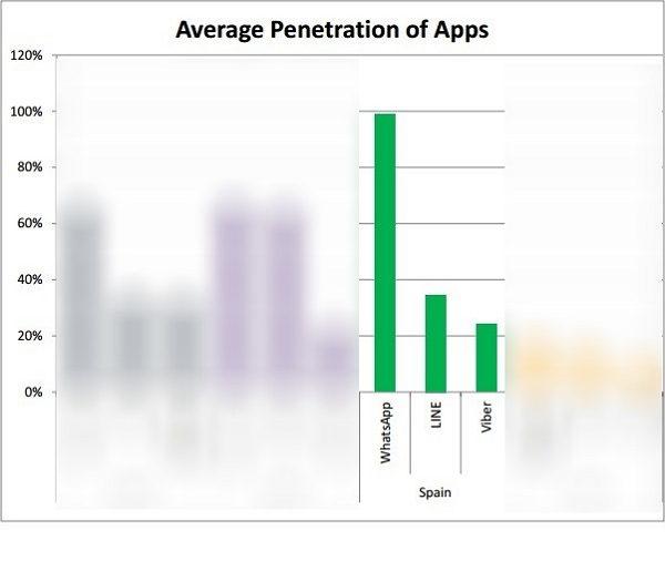 aplicaciones de comunicacon popular en espana