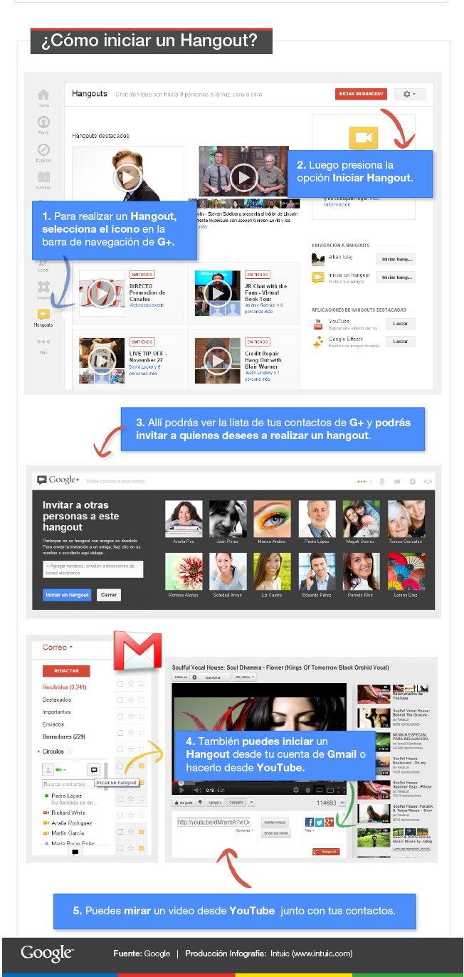 iniciar un hangout en Google plus