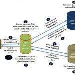 Que es DNS para que sirve y cual es su ventaja