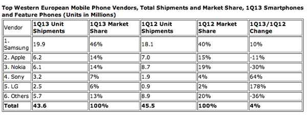 Android vs iphone 2013