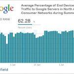 Sabias que Google controla la mayor parte de tráfico en America del Norte
