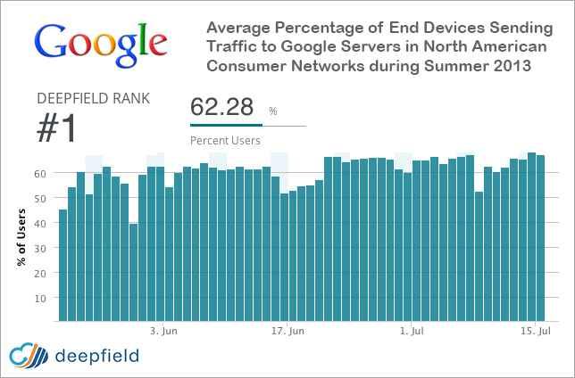 record de google 2013