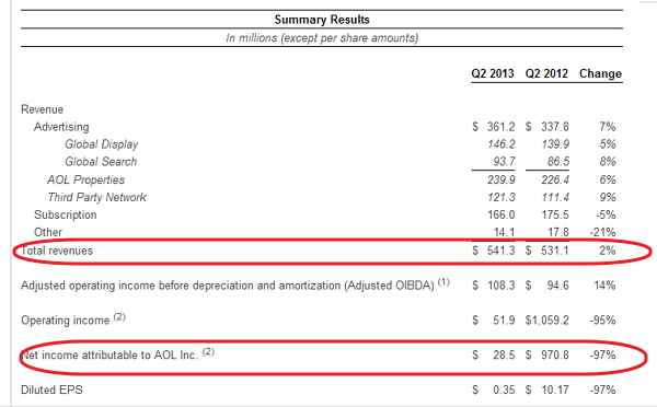 Table de comparacion de las ganancias Q2 2013 vs Q2 2012 de AOL