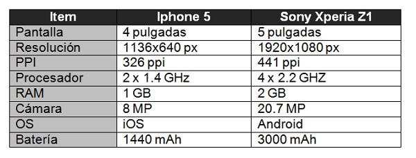 Sony Xperia Z1 vs iphone comparacion