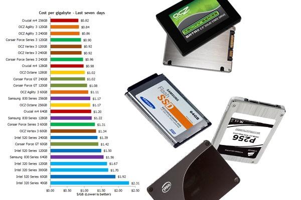 Precio de SSD por GB