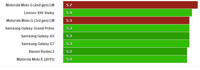 GFX 2.7 T-Rex Moto g 2015 / Mas alto Mejor