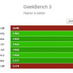 Motorola Moto G 2015 (3ra Gen) benchmarks