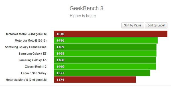 GeekBench 3 Motorola Moto G 2015