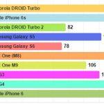 Los teléfonos que tardan menos en cargarse