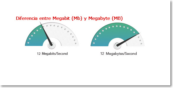 Megabyte y Megabit