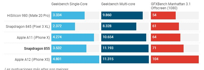 Geekbench snapdragon 855 vs A12 Apple