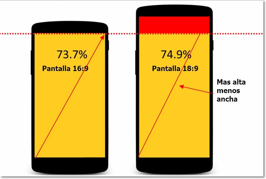 explicacion pantalla 16-9 vs 18-9 y 19-9