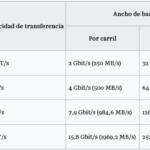 PCI Express 3.0 vs. 4.0 diferencias de velocidad y ancho de banda
